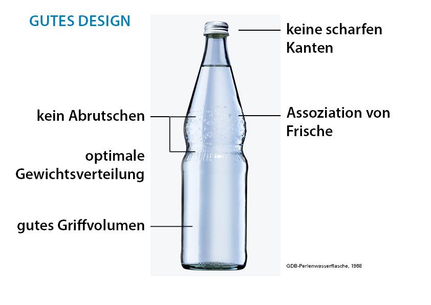 Gutes Design - Für ein hochwertiges Design müssen verschiedenste Faktoren im Design Prozess berücksichtigt werden, damit ein Produkt als hochwertig gilt